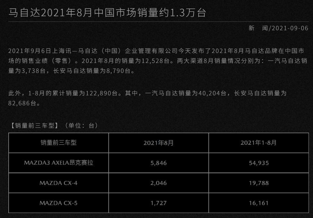 继续双降态势,马自达公布8月销量12528辆,同比下降27.7%
