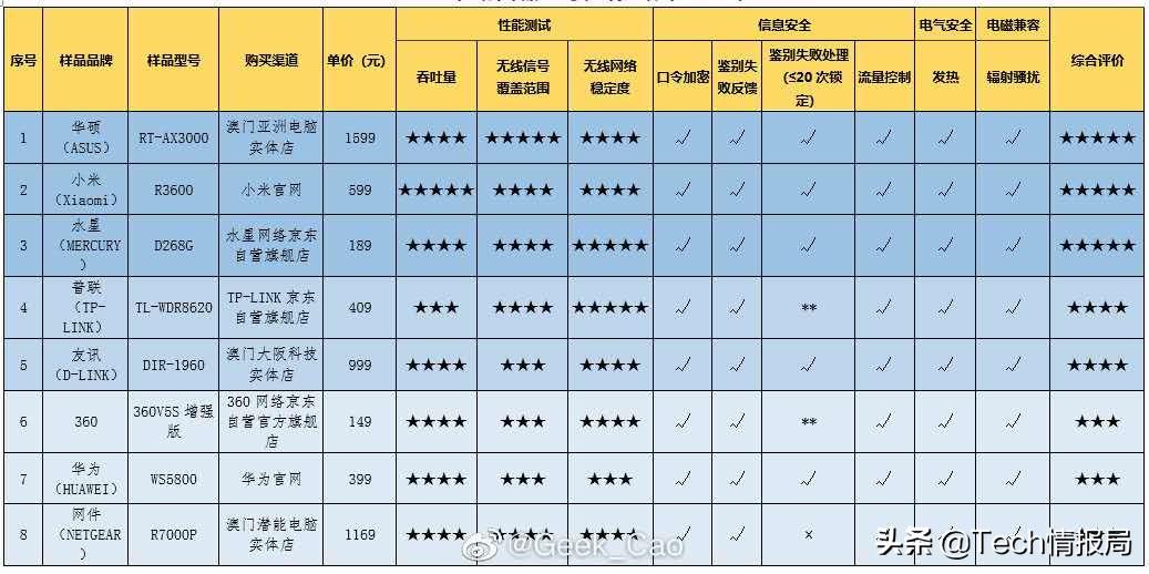 官方网发布无线路由器特性榜:小米手机AX3600居第二,华为公司排行让人出现意外