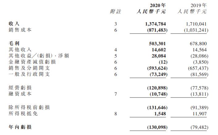 开202家玩具店的kidsland,去年收入13.75亿亏损1.3亿元