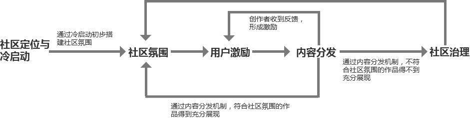 如何构建社区产品的运营体系