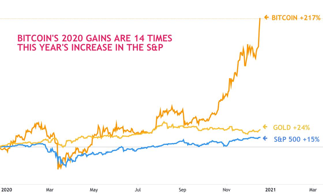 机构投资者持续加码比特币,银行巨头趁牛市纷纷开通数字货币服务
