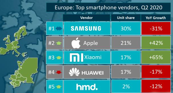 华为海外发展再受挫!5G优势保不住?国内巨头:欧洲市场增速第一