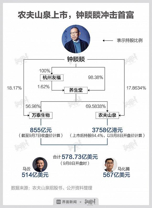 农夫山泉创始人超马化腾成中国新首富-第1张图片-IT新视野