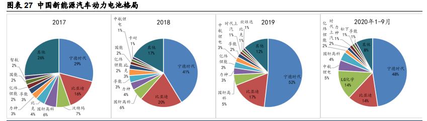 锂电池行业年度策略:全球新能源车加速渗透,锂电池高景气持续