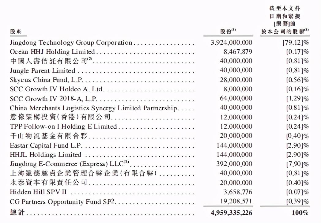 新股快递|估值还是3000亿!京东物流会成为大牛股吗?