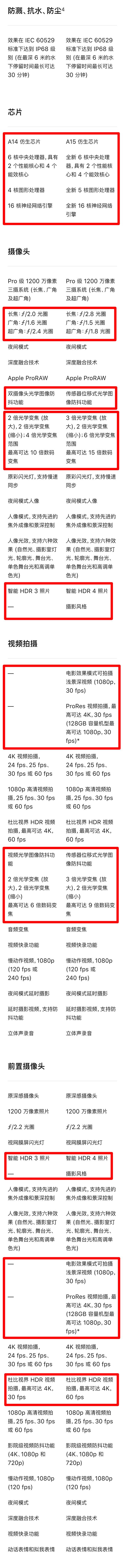 對比iPhone12 Pro,13 Pro的變化也太大了吧