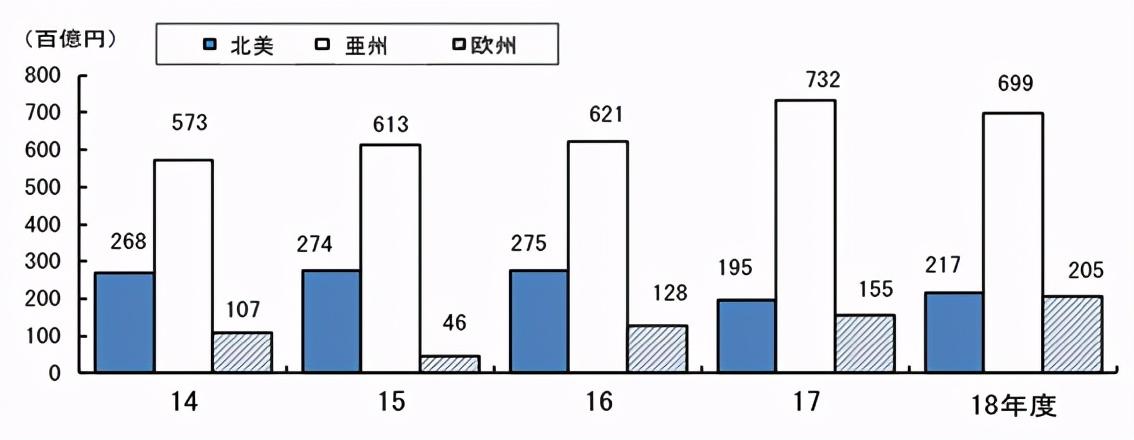 日本企业从中国得到多少利益?