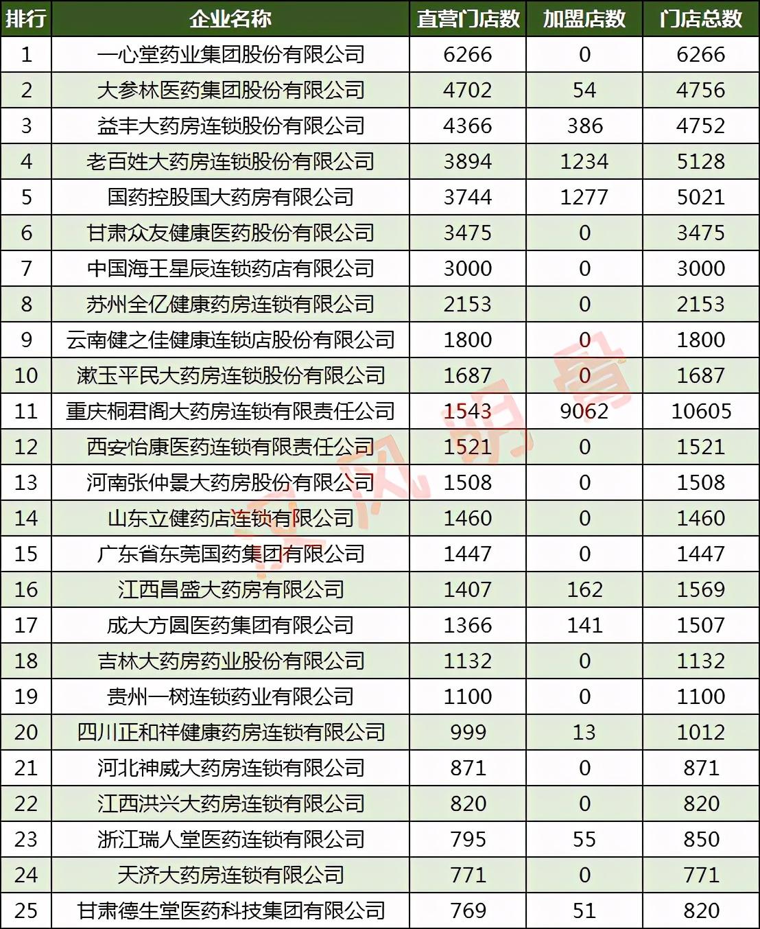 连锁药店直营门店数量100强:老百姓第4,漱玉平民第10