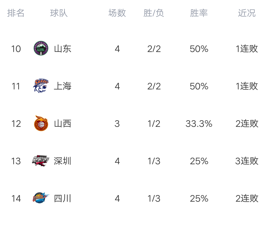 CBA最新积分榜:辽宁被黑马挤下榜首,马布里四连败,新疆狂胜