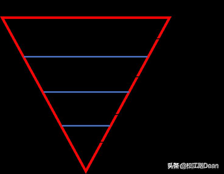 投机之王利弗莫尔的启示:倒金字塔加仓法