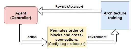来自谷歌大脑的SpineNet:一种非常规的主干结构