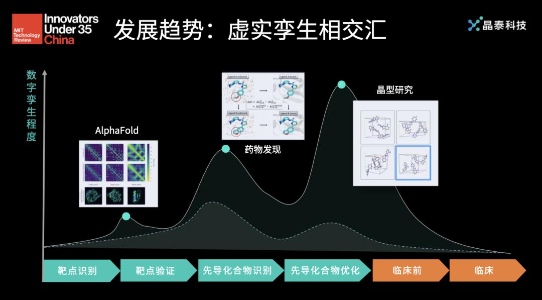晶泰科技CEO马健:AI正成为生命科学爆发与裂变的技术支点
