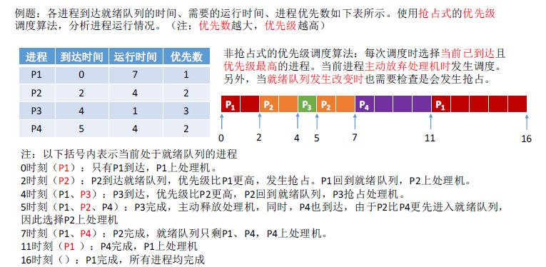 操作系统基础23-优先级调度算法