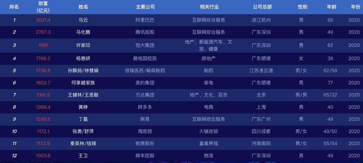 中国最牛80后黄峥,拼多多财富超3200亿甩开马云、刘强东、李彦宏