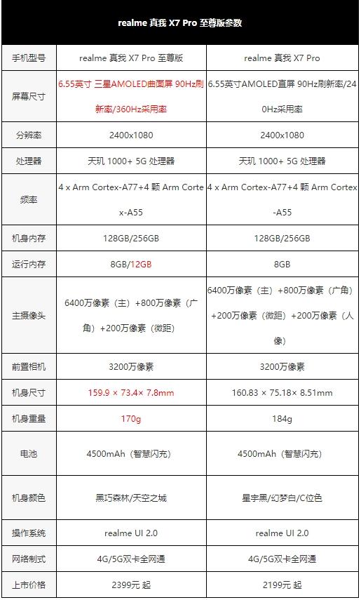 """真我X7 Pro至尊版评测:2000元档曲面""""轻""""旗舰"""