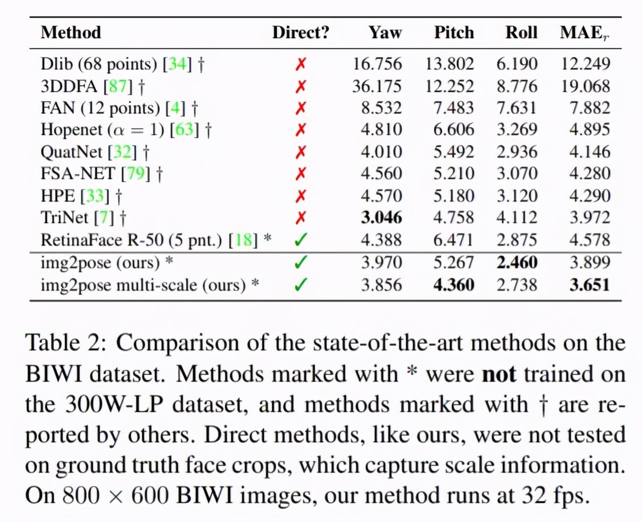 跳过人脸检测和关键点定位,实时3D人脸姿态估计新方法