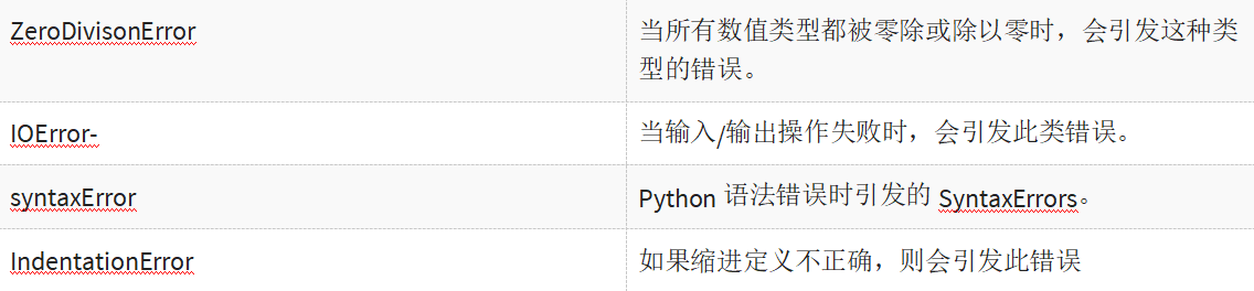 DAY5-step6 Python异常处理:try, raise,except, finally