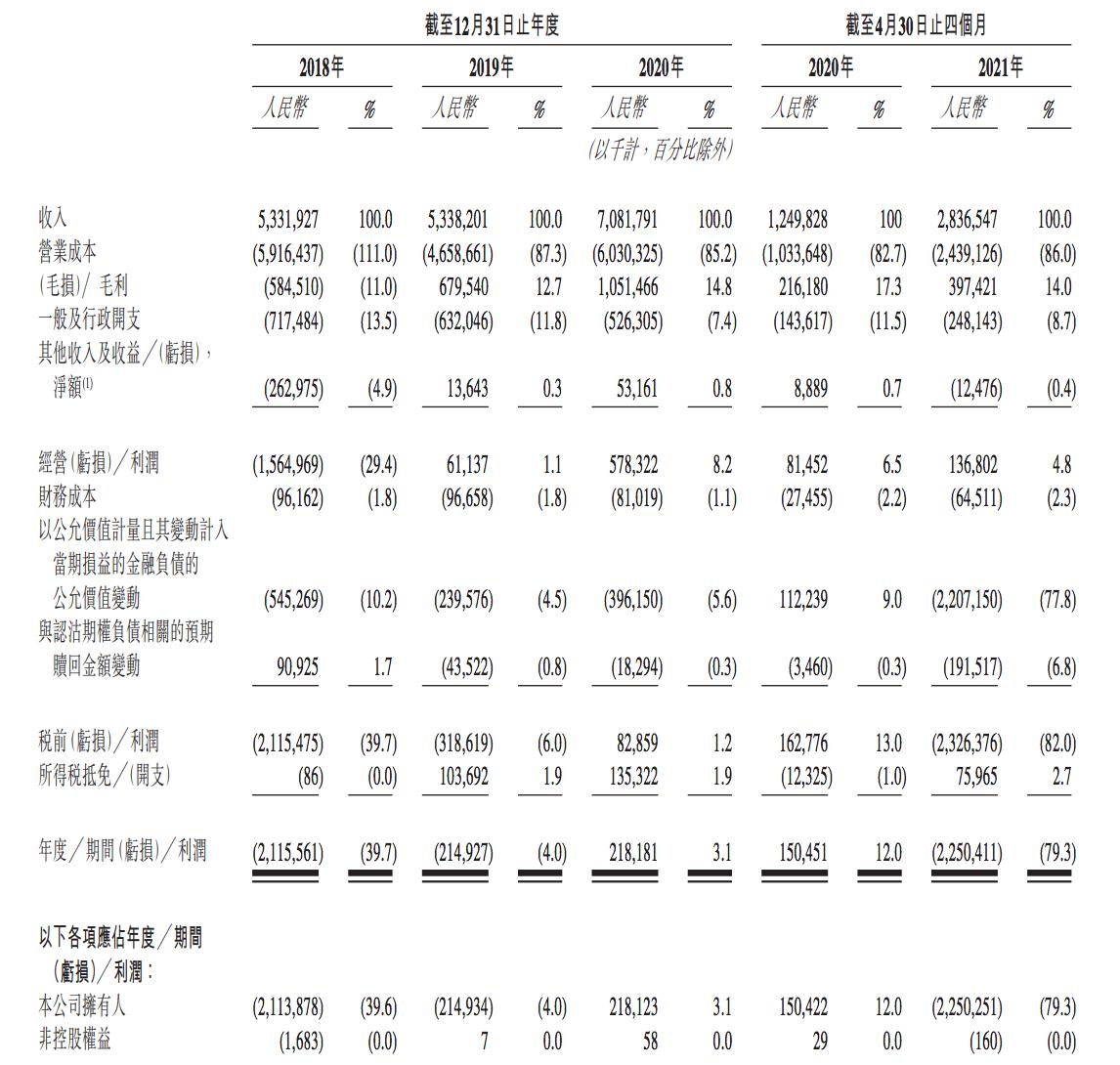 独家 安能物流通过聆讯:招股书财务数据出错,红杉、华<span class=