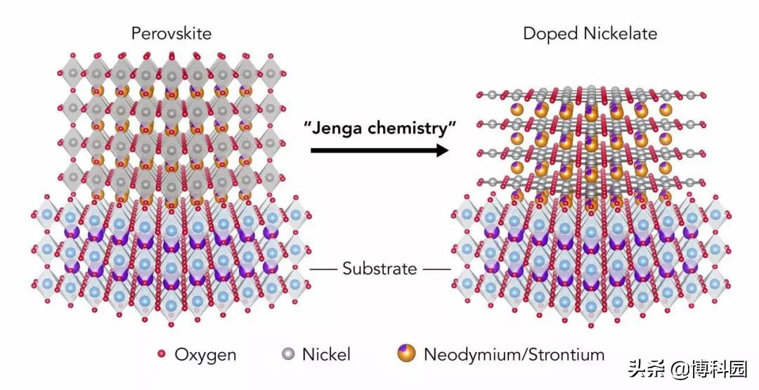 高温且常压下,无损耗导电!氧化镍超导体,完成首次详细电子研究