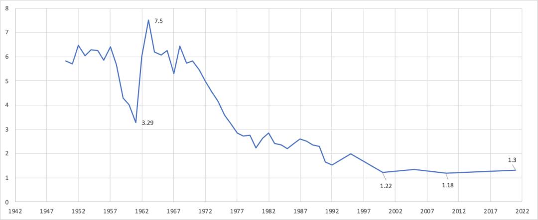 开放三胎了!我用Excel可视化分析了政策背后的用意