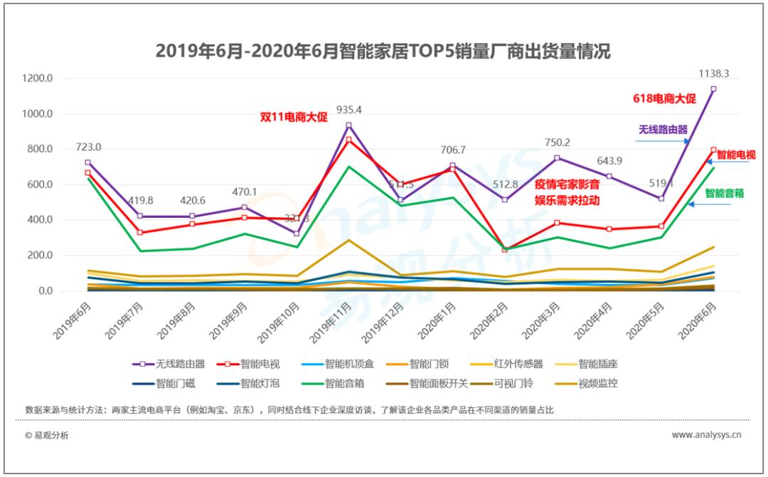 2020年7月智能家居中控类APP榜单