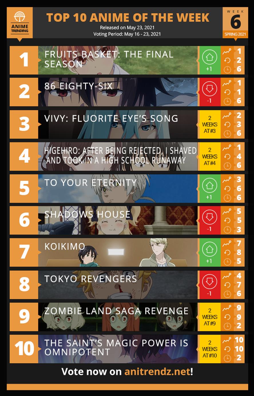 四月新番排行榜第6周情況公布,你喜歡的動漫上榜了嗎?