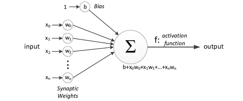 一文了解神经网络工作原理