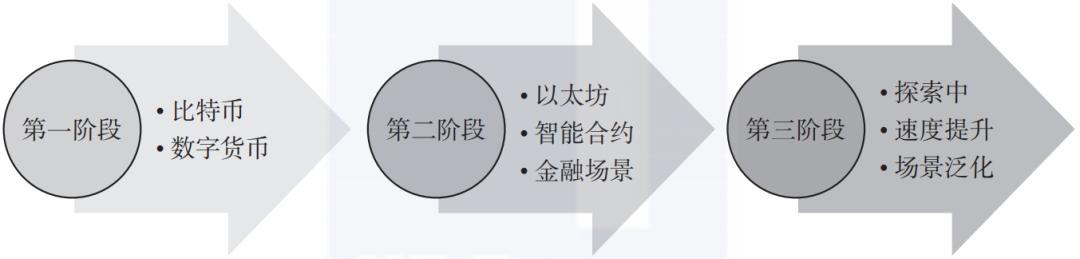 区块链是什么意思(区块链怎么赚钱)插图(3)