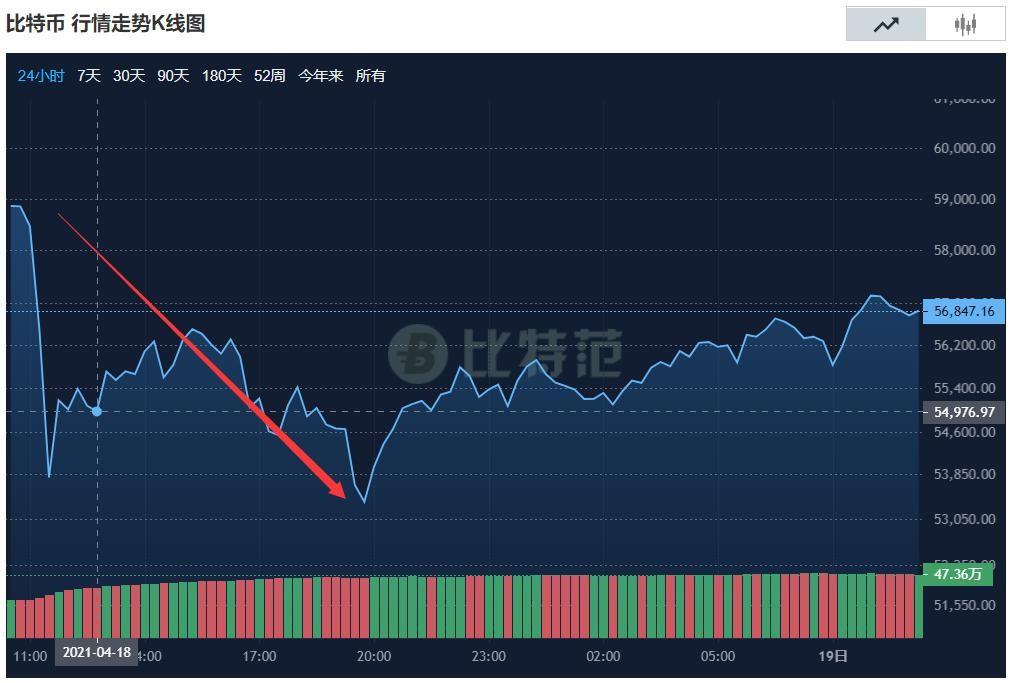 比特币暴跌跳水 虚拟货币要凉了吗