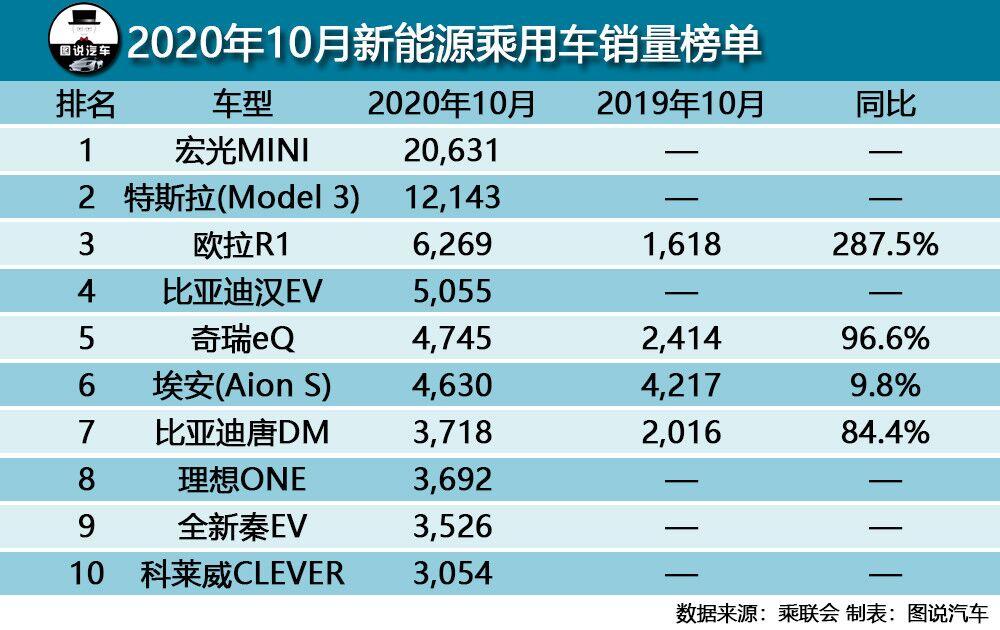 10月汽车销量出炉,轩逸破5万,特斯拉Model 3被反超