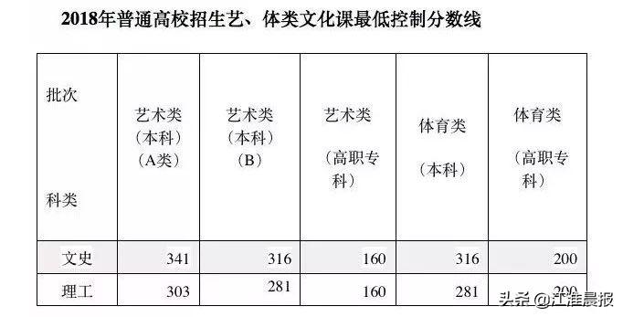 2021安徽高考分数线公布!一本文科560分 、理科488分