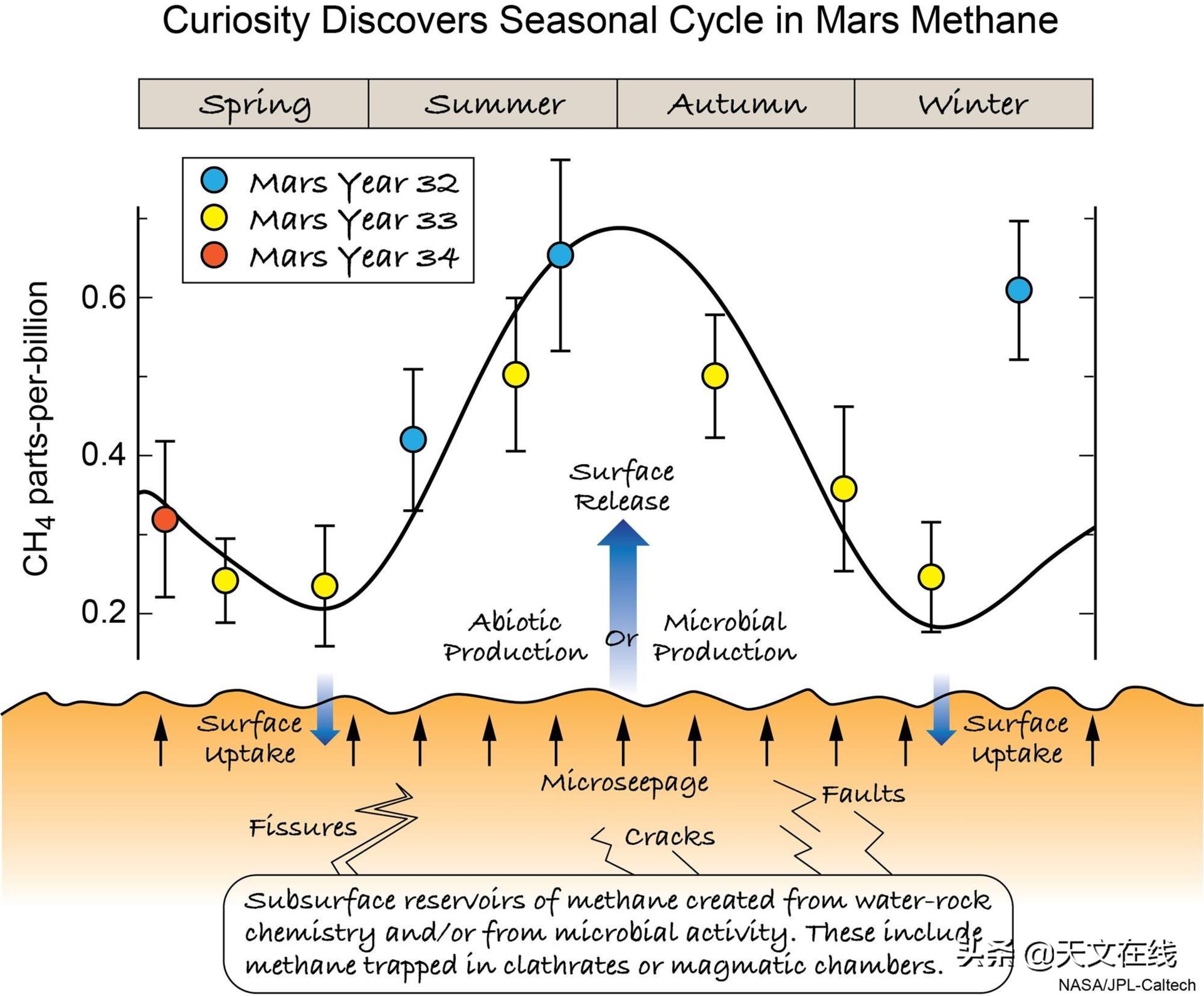 研究显示,火星上发现的有机分子可能来源于生物?