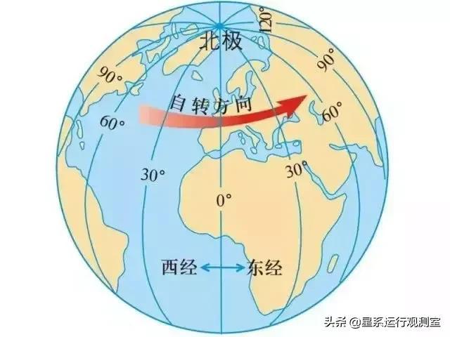 经纬度的标准写法(正确经纬度坐标写法)