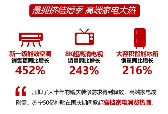 苏宁十一宅经济消费大数据:直播销售暴涨23倍