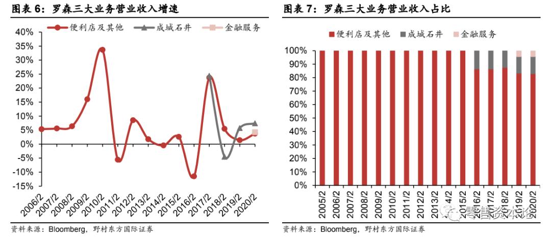 对标日本第三大龙头罗森便利店,中国便利店行业得到哪些启示?