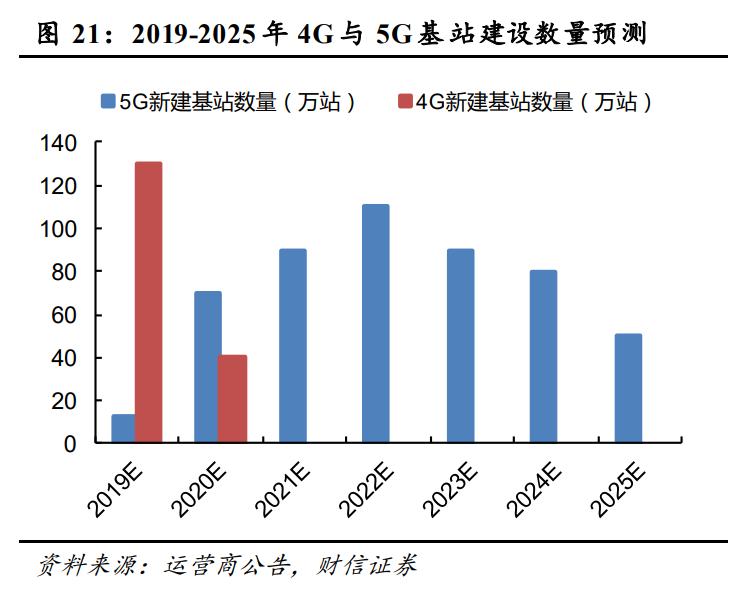 通信行业策略:5G大应用+科技新基建,促进良性发展