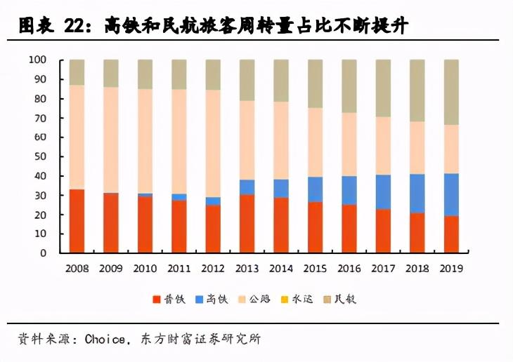 航空机场行业2021年度投资策略:否极泰来,未来可期