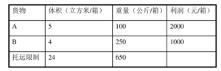 CDA LEVEL II 数据分析认证考试模拟题库(二十九)