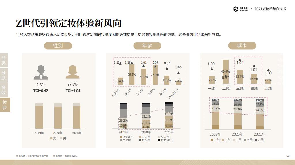 3年增长105.8%?定妆喷雾强势崛起?2021定妆趋势白皮书