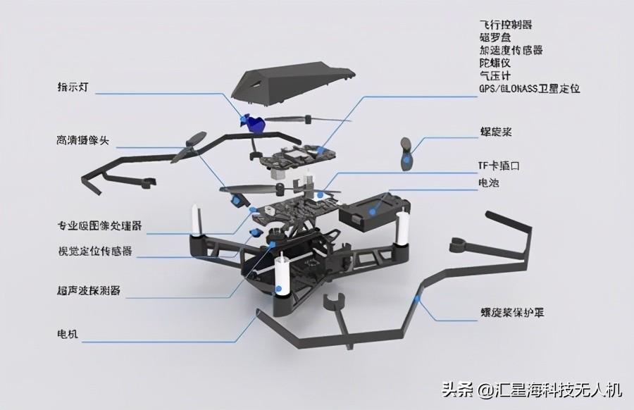 从零开始了解无人机丨无人机的基本构成与作用原理
