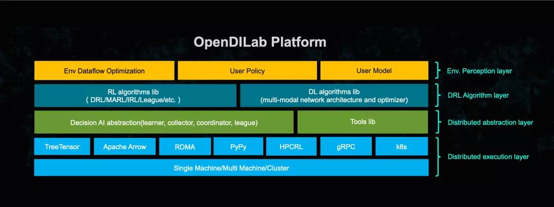 算法全覆盖,还能玩星际争霸,开源决策智能平台OpenDILab面世