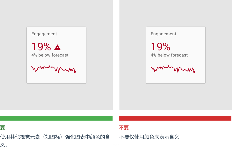 了解数据可视化设计规范指南,你在设计时便不会苦恼