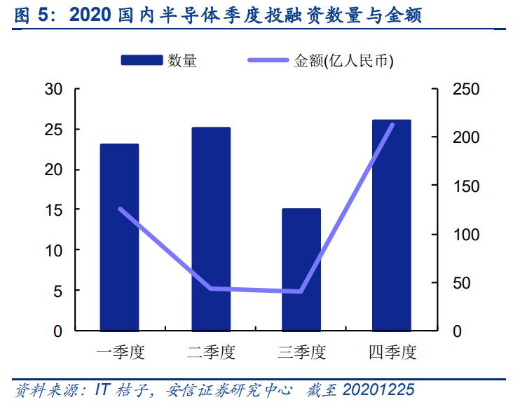 2021年科创板半导体行业投资前瞻:成长为体,稀缺为魂