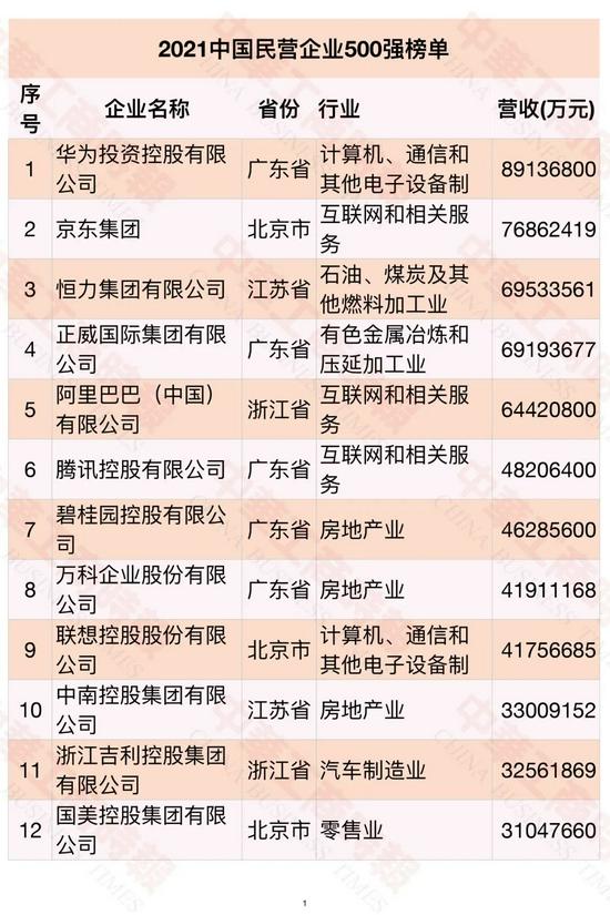 恒大消失?中国民企500强华为第一恒大缺席