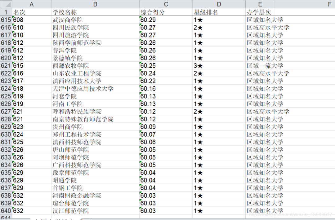 Python爬取中国大学排名,并且保存到excel中