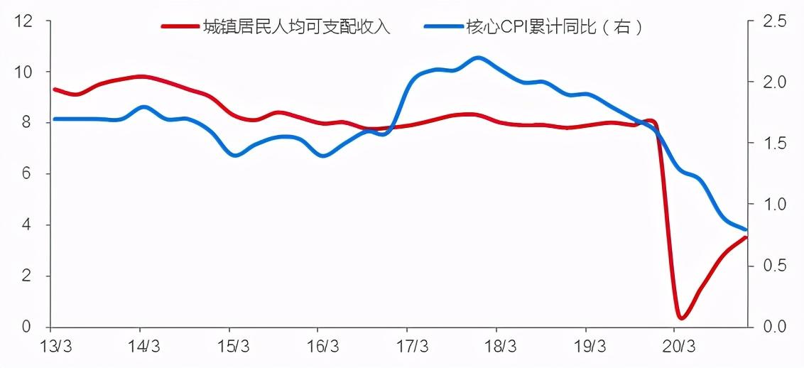 从房价与房租背离角度看通胀:为何资产泡沫刚性化