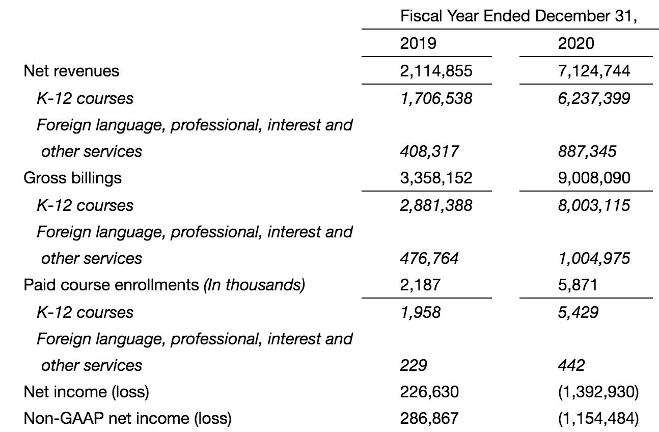透视在线教育2020:营收规模普遍上涨,疯狂营销至大面积亏损