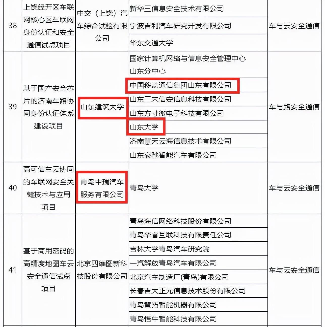 【会员采风】多家会员单位入选工信部车联网身份认证和安全信任试点项目名单