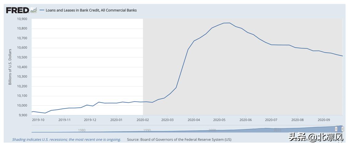 货币 2021年 GDP变化