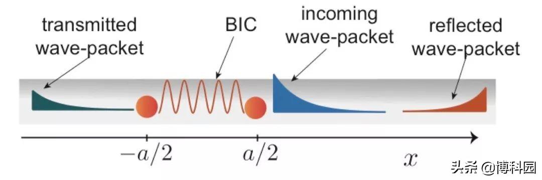 不仅捕捉单个光子,还能定位、操纵、存储一个光子!